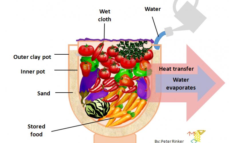 Πήλινο ψυγείο κατασκευασμένο με άμμο και για ψύξη νερό